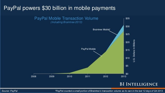PayPal powers $30 billion in mobile payments *PayPal counted a small portion of Braintree's transaction volume as its own ...