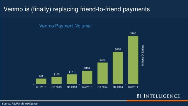 Venmo is (finally) replacing friend-to-friend payments Source: PayPal, BI Intelligence $81 $105 $141 $194 $314 $468 $700 Q...