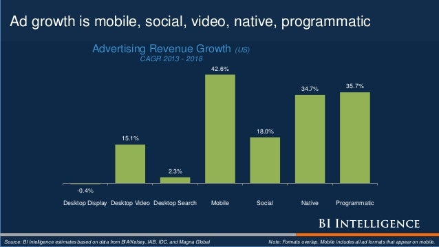 Ad growth is mobile, social, video, native, programmatic Source: BI Intelligence estimates based on data from BIA/Kelsey, ...
