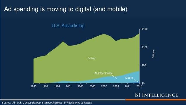 Ad spending is moving to digital (and mobile) Source: IAB, U.S. Census Bureau, Strategy Analytics, BI Intelligence estimat...