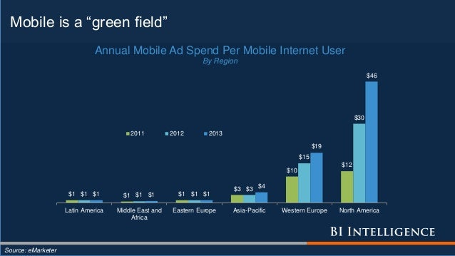 """Mobile is a """"green field"""" Source: eMarketer $1 $1 $1 $3 $10 $12 $1 $1 $1 $3 $15 $30 $1 $1 $1 $4 $19 $46 Latin America Midd..."""