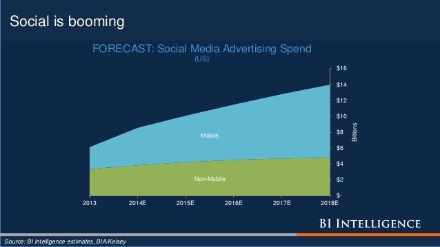 Social is booming Source: BI Intelligence estimates, BIA/Kelsey Non-Mobile Mobile $- $2 $4 $6 $8 $10 $12 $14 $16 2013 2014...