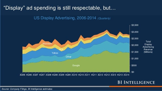 """""""Display"""" ad spending is still respectable, but… Source: Company Filings, BI Intelligence estimates Google Other Yahoo AOL..."""