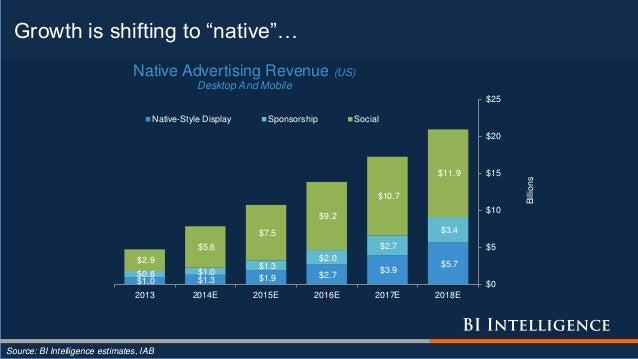 "Growth is shifting to ""native""… Source: BI Intelligence estimates, IAB $1.0 $1.3 $1.9 $2.7 $3.9 $5.7 $0.8 $1.0 $1.3 $2.0 $..."