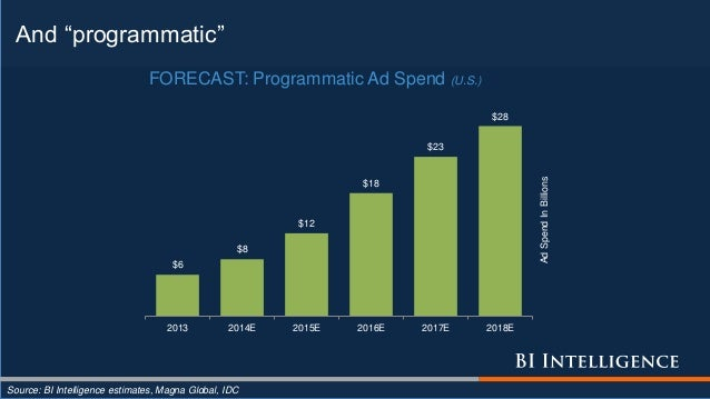 "And ""programmatic"" Source: BI Intelligence estimates, Magna Global, IDC $6 $8 $12 $18 $23 $28 2013 2014E 2015E 2016E 2017E..."