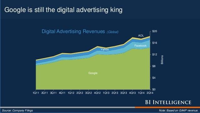 Google is still the digital advertising king Source: Company Filings Note: Based on GAAP revenue. Google Facebook Yahoo AO...