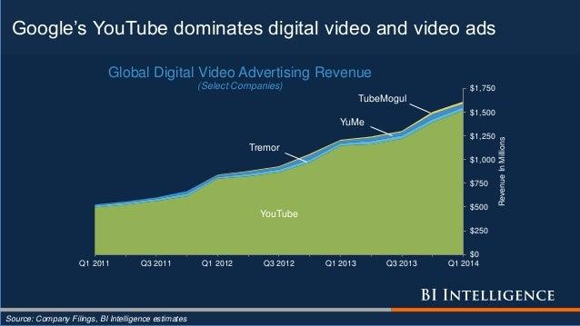 Google's YouTube dominates digital video and video ads Source: Company Filings, BI Intelligence estimates YouTube Tremor Y...