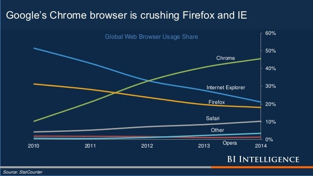 Google's Chrome browser is crushing Firefox and IE Source: StatCounter Other Safari Firefox Internet Explorer Chrome Opera...