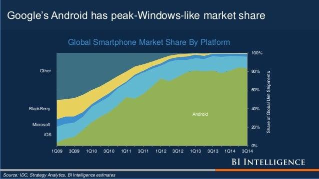 Google's Android has peak-Windows-like market share Source: IDC, Strategy Analytics, BI Intelligence estimates Android iOS...