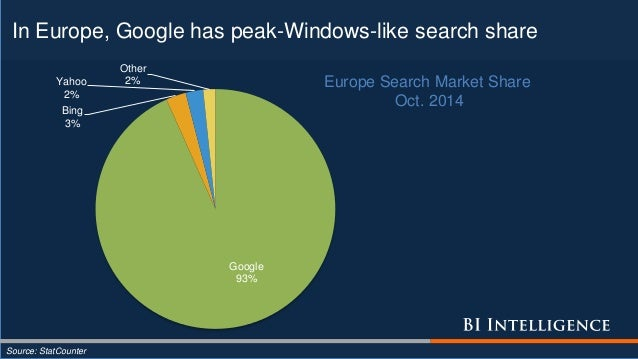 Google 93% Bing 3% Yahoo 2% Other 2% Europe Search Market Share Oct. 2014 In Europe, Google has peak-Windows-like search s...