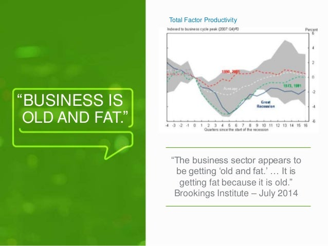 """""""  BUSINESS IS  OLD AND FAT.  """"  Total Factor Productivity  """"The business sector appears to  be getting 'old and fat.' … I..."""