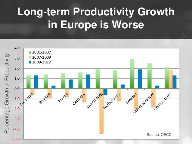 Long-term Productivity Growth  in Europe is Worse  4.0  3.0  2.0  1.0  0.0  -1.0  -2.0  -3.0  -4.0  -5.0  2001-2007  2007-...