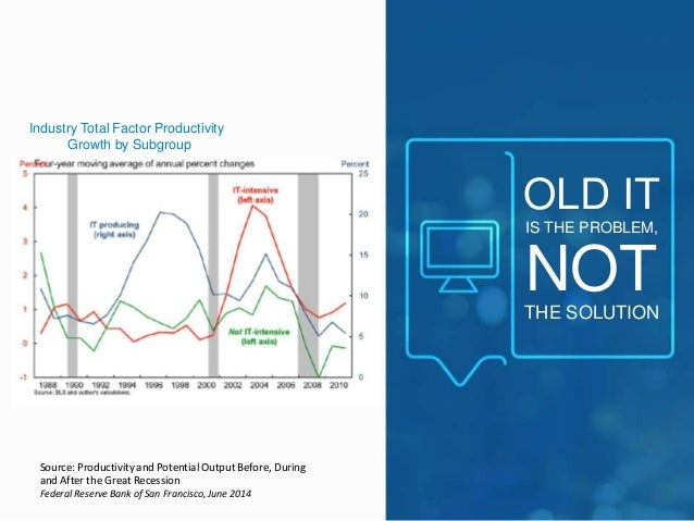 OLD IT  IS THE PROBLEM,  NOT  THE SOLUTION  Industry Total Factor Productivity  Growth by Subgroup  Source: Productivity a...