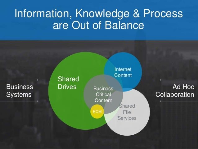 Information, Knowledge & Process  are Out of Balance  Business  Systems  Ad Hoc  Collaboration  Internet  Content  Shared ...