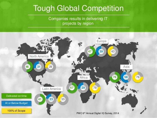Tough Global Competition  Companies results in delivering IT  projects by region  North America  Latin America  Africa  Eu...