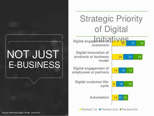 30  24  14  9  14  21  21  16  16  10  18  19  15  19  10  Digital engagement of  customers  Digital innovation of  produc...