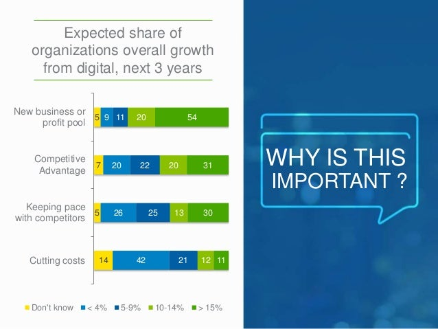 WHY IS THIS  IMPORTANT ?  Expected share of  organizations overall growth  from digital, next 3 years  5  7  5  9  14  20 ...