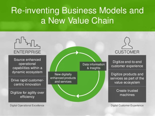 Re-inventing Business Models and  a New Value Chain  CUSTOMER  Digitize end-to-end  customer experience  Digitize products...