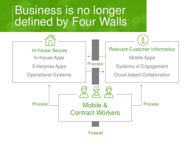 Business is no longer  defined by Four Walls  In-house Secure  In-house Apps  Enterprise Apps  Operational Systems  Releva...