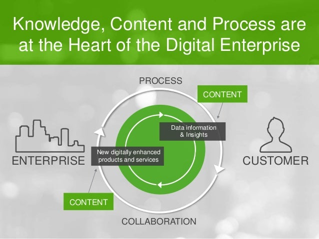 Knowledge, Content and Process are  at the Heart of the Digital Enterprise  PROCESS  Data information  & Insights  New dig...