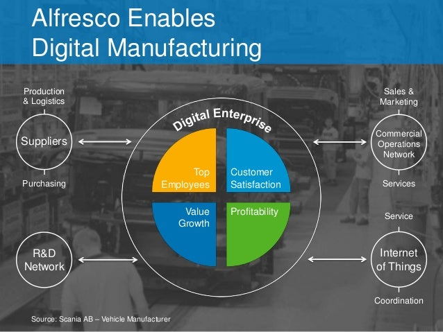 Alfresco Enables  Digital Manufacturing  Top  Employees  Customer  Satisfaction  Value  Growth  Profitability  Production ...
