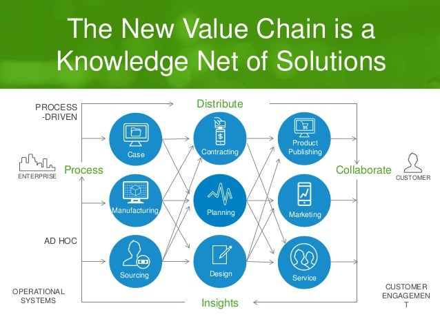 The New Value Chain is a  Knowledge Net of Solutions  PROCESS  -DRIVEN  Case  Product  Publishing  Process Collaborate  EN...