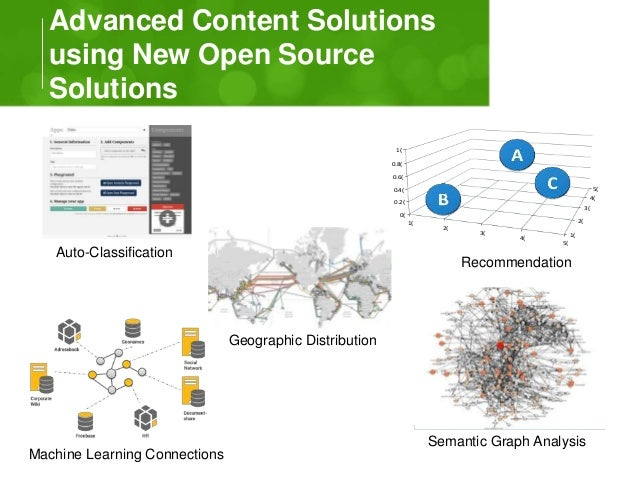 Advanced Content Solutions  using New Open Source  Solutions User Similarity  1(  2(  3(  5(  4(  1(  0.8(  0.6(  0.4(  0....