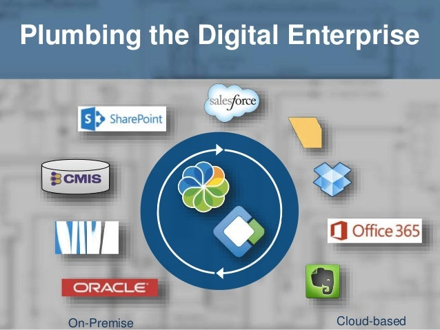 Plumbing the Digital Enterprise  On-Premise Cloud-based