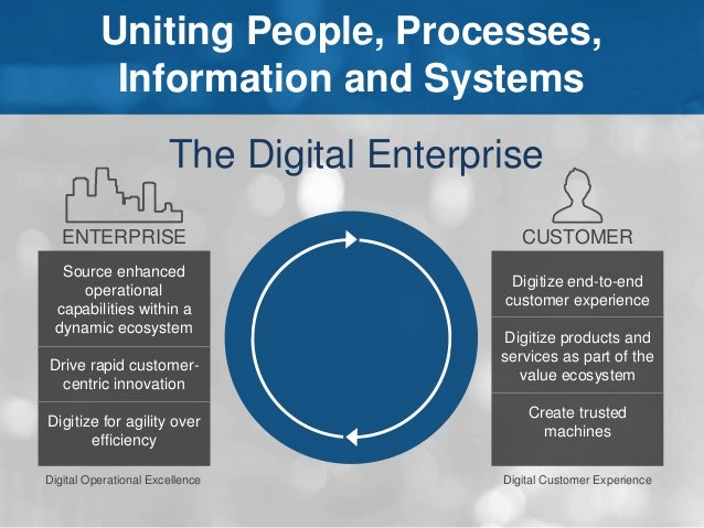 Uniting People, Processes,  Information and Systems  The Digital Enterprise  CUSTOMER  Digitize end-to-end  customer exper...