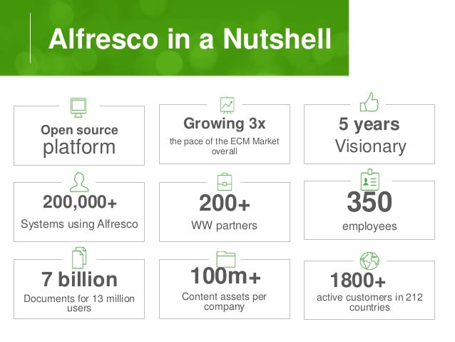 Alfresco in a Nutshell  Growing 3x  the pace of the ECM Market  overall  5 years  Visionary  350  employees  Open source  ...