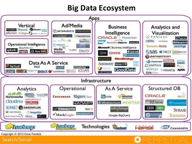 Big Data Ecosystem  Search/Social