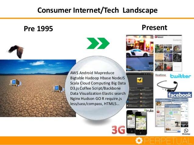 Consumer Internet/Tech Landscape Present  Pre 1995  AWS Android Mapreduce Bigtable Hadoop Hbase NodeJS Scala Cloud Computi...