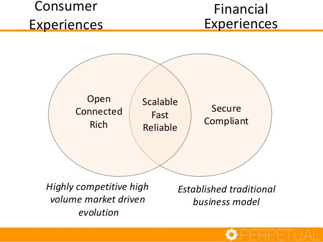 Consumer Experiences  Open Connected Rich  Financial Experiences  Scalable Fast Reliable  Highly competitive high volume m...