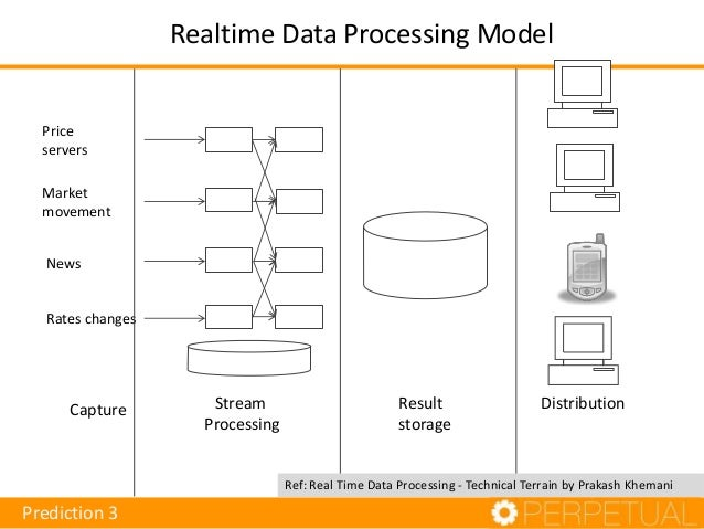 Realtime Data Processing Model Exchange price servers ticker plants Aggregates and indices News feeds Rates and other adj...