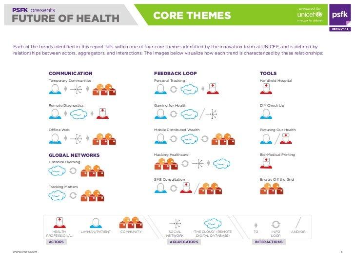 prepared for PSFK presents FUTURE OF HEALTH                                                 CORE THEmES                   ...