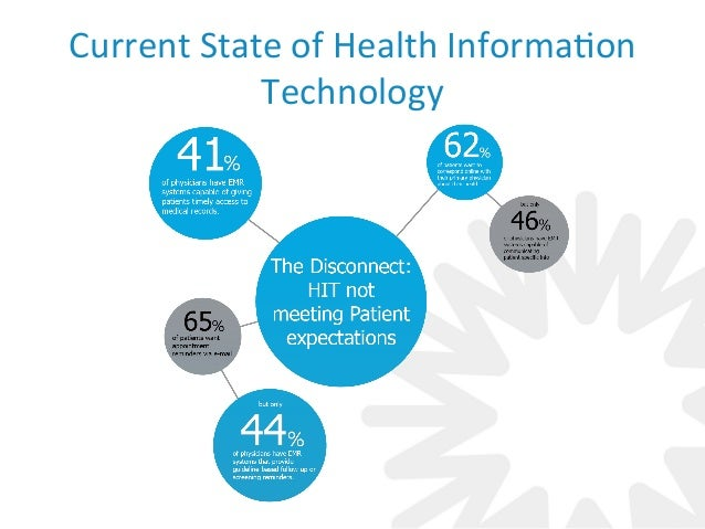 Future of Healthcare and Health Information Technology
