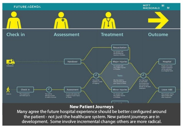 New Patient Journeys Many agree the future hospital experience should be better configured around the patient - not just t...