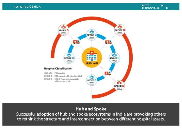 Hub and Spoke Successful adoption of hub and spoke ecosystems in India are provoking others to rethink the structure and i...