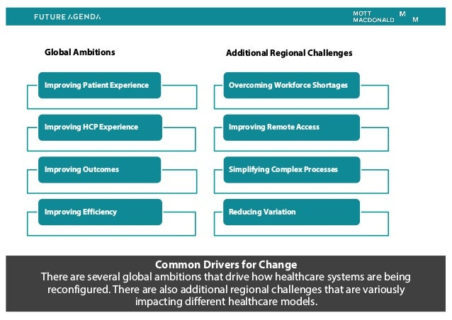 Common Drivers for Change There are several global ambitions that drive how healthcare systems are being reconfigured. The...