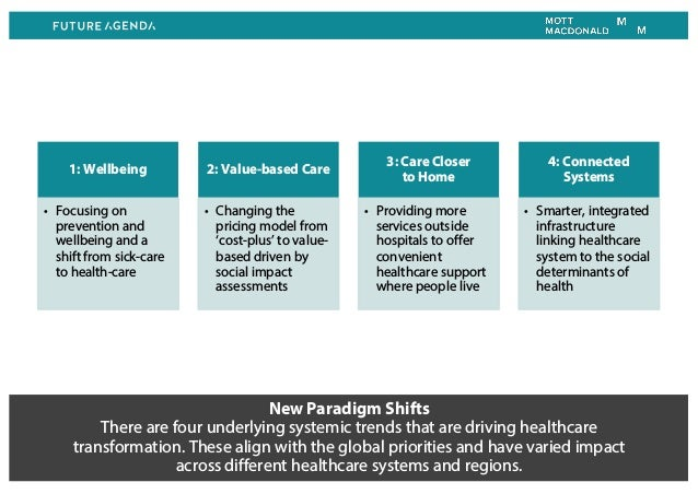 New Paradigm Shifts There are four underlying systemic trends that are driving healthcare transformation. These align with...