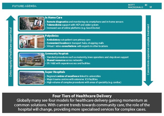 Four Tiers of Healthcare Delivery Globally many see four models for healthcare delivery gaining momentum as common solutio...