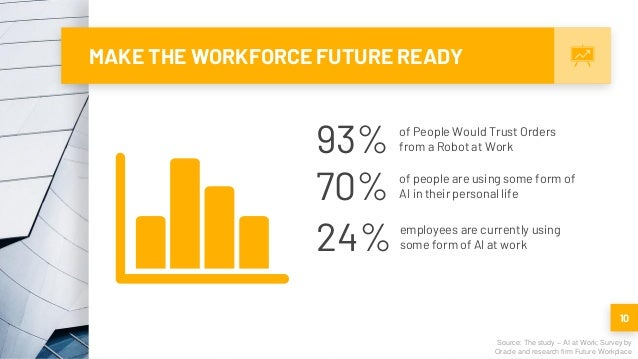 MAKE THE WORKFORCE FUTURE READY 10 Source: The study – AI at Work; Survey by Oracle and research firm Future Workplace 93%...