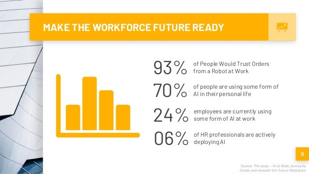 MAKE THE WORKFORCE FUTURE READY 11 Source: The study – AI at Work; Survey by Oracle and research firm Future Workplace 93%...