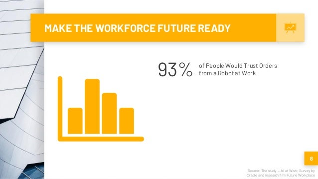MAKE THE WORKFORCE FUTURE READY 8 Source: The study – AI at Work; Survey by Oracle and research firm Future Workplace 93% ...