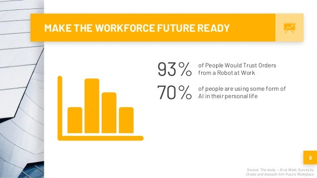 MAKE THE WORKFORCE FUTURE READY 9 Source: The study – AI at Work; Survey by Oracle and research firm Future Workplace 93% ...