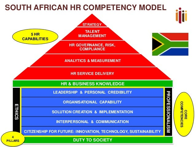 hr professionalism This is a text about human resources, abbreviated hr, in human resources professionals' jargon the writer speaks of an hr professional this would.