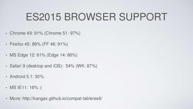 ES2015 BROWSER SUPPORT • Chrome 49: 91% (Chrome 51: 97%) • Firefox 45: 86% (FF 46: 91%) • MS Edge 12: 61% (Edge 14: 86%) •...