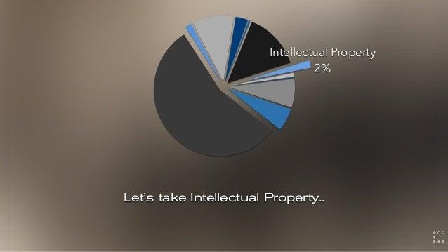 Let's take Intellectual Property.. Intellectual Property 2%