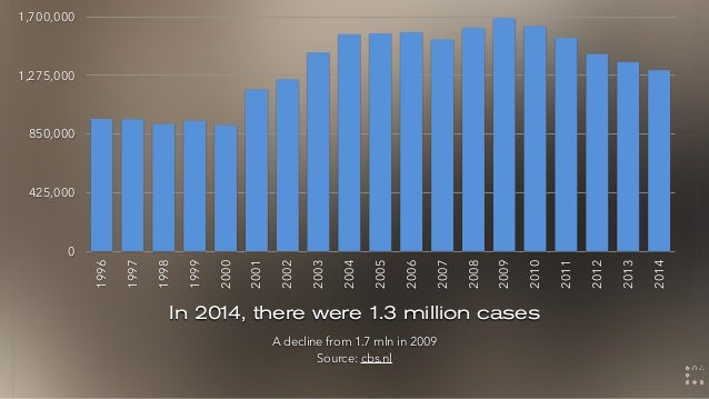 In 2014, there were 1.3 million cases A decline from 1.7 mln in 2009 Source: cbs.nl 0 425,000 850,000 1,275,000 1,700,000 ...