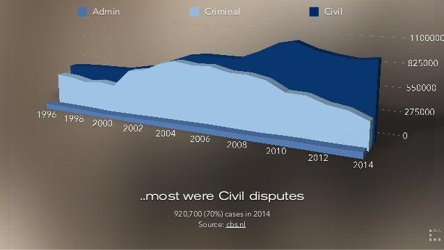 ..most were Civil disputes 920,700 (70%) cases in 2014 Source: cbs.nl Admin Criminal Civil